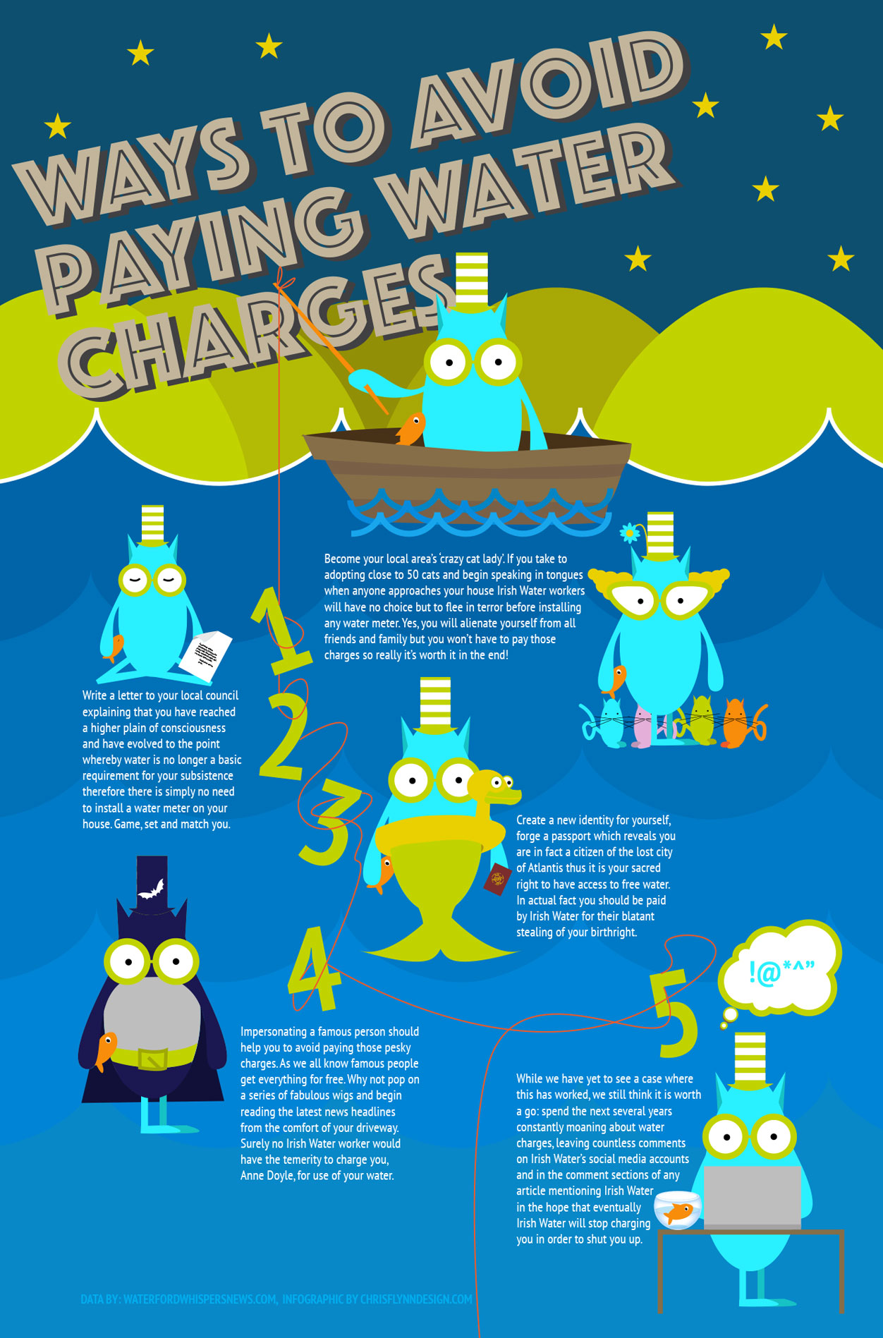 Ways to avoid paying water charges infographic design.